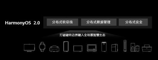 鸿蒙2.0系统