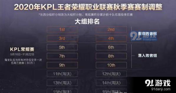 kpl春季赛2020bp排名_2020kpl春季赛图片